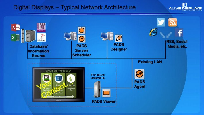 Alive Displays - Typical Network Architecture